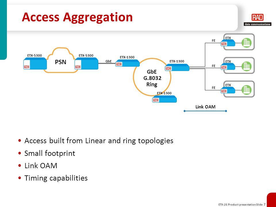 Access Aggregation Access built from Linear and ring topologies