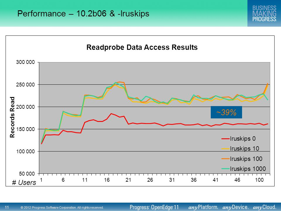 Performance – 10.2b06 & -lruskips