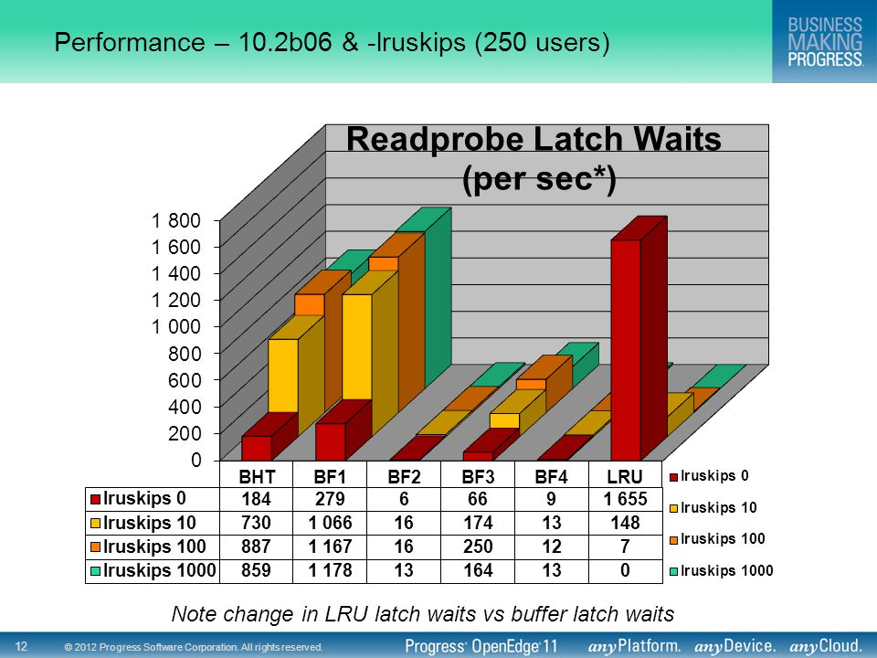 Performance – 10.2b06 & -lruskips (250 users)