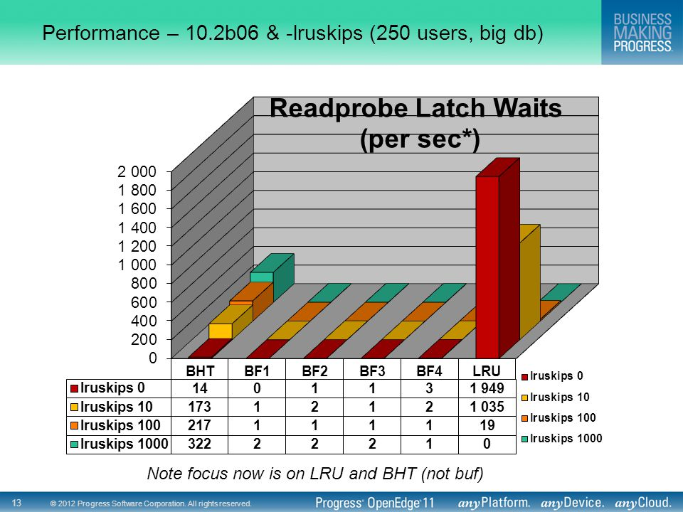 Performance – 10.2b06 & -lruskips (250 users, big db)
