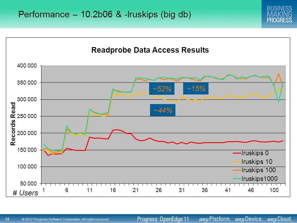 Performance – 10.2b06 & -lruskips (big db)