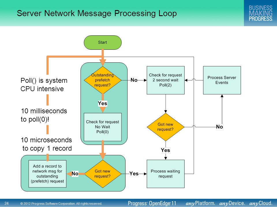 Server Network Message Processing Loop