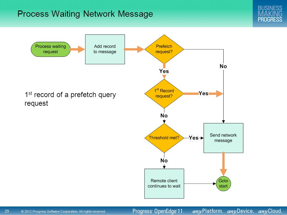 Process Waiting Network Message