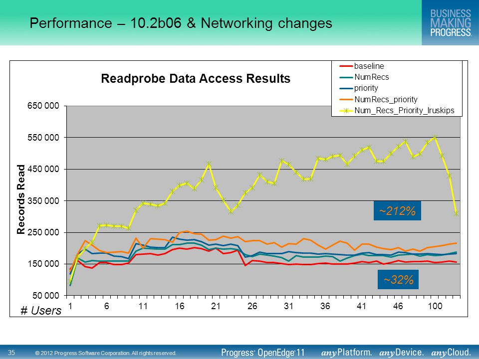 Performance – 10.2b06 & Networking changes