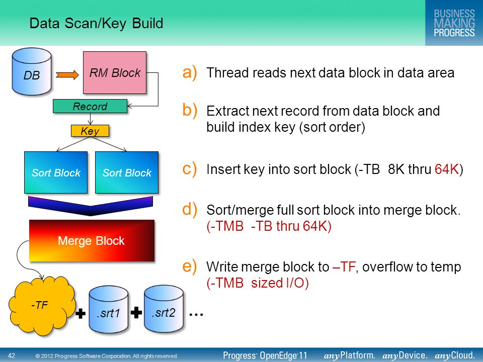 … Data Scan/Key Build Thread reads next data block in data area