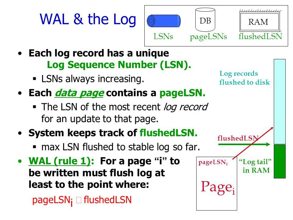 WAL & the Log LSNs. DB. pageLSNs. RAM. flushedLSN. Each log record has a unique Log Sequence Number (LSN).
