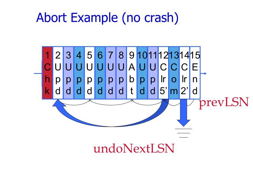Abort Example (no crash)