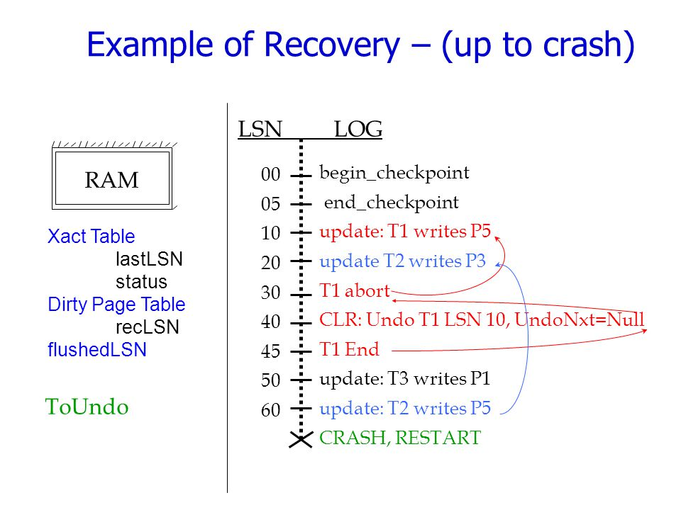 Example of Recovery – (up to crash)