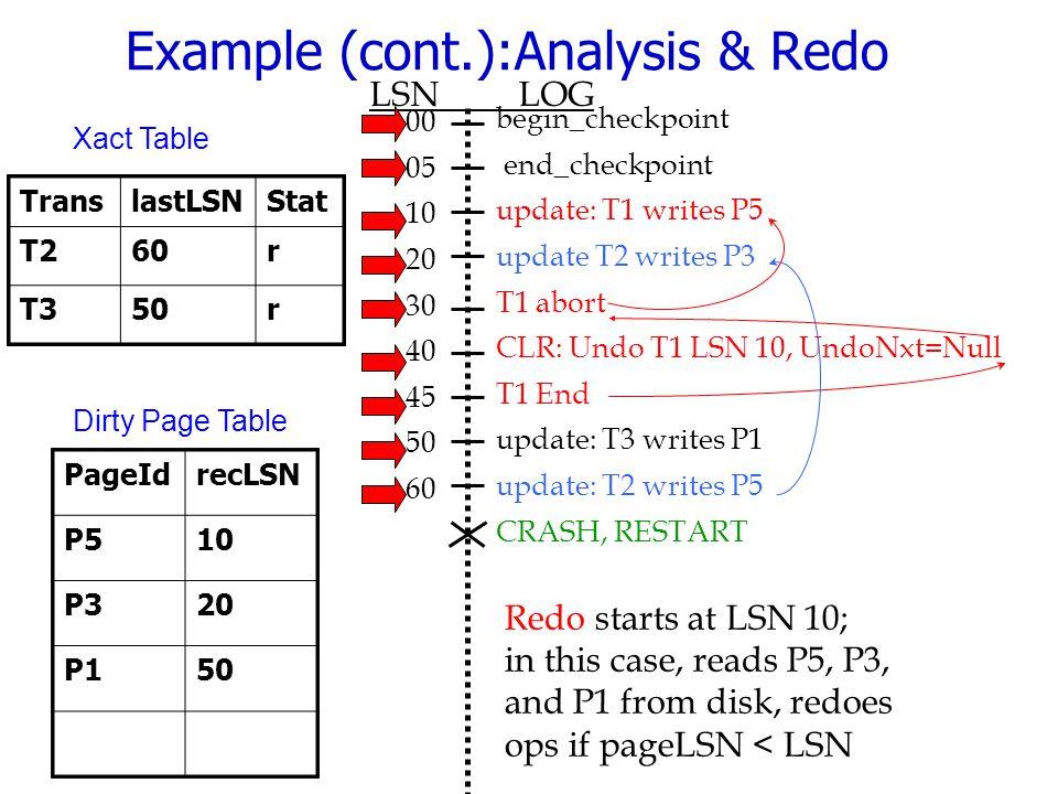 Example (cont.):Analysis & Redo