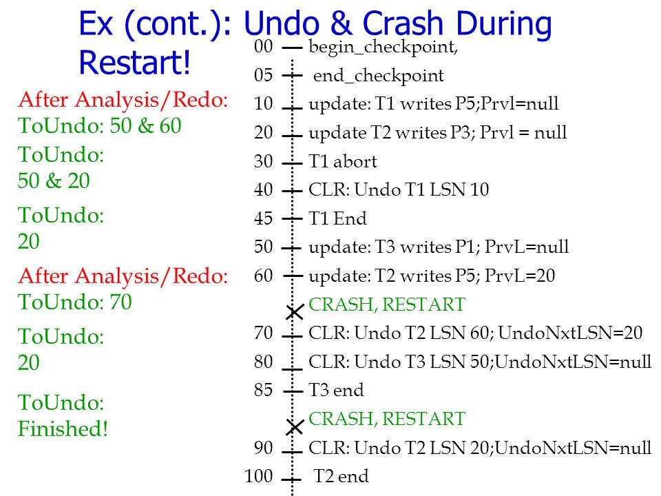 Ex (cont.): Undo & Crash During Restart!
