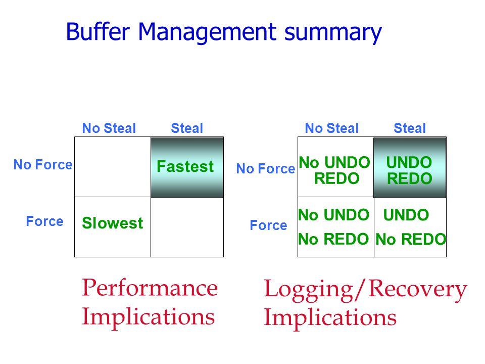 Buffer Management summary