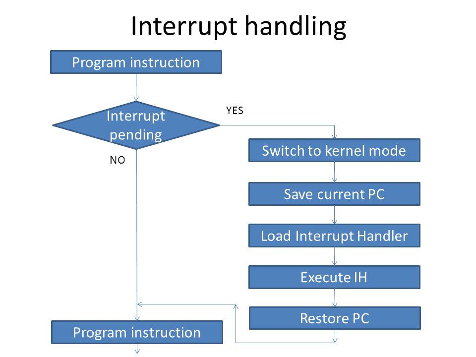 Load Interrupt Handler