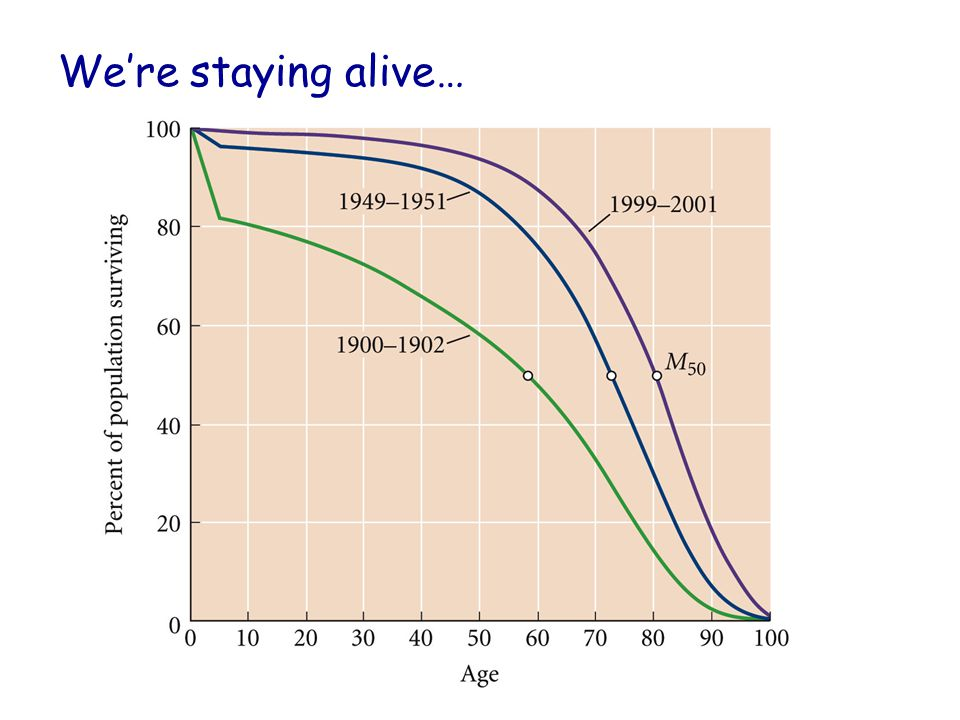 We're staying alive… Fig. 15.35