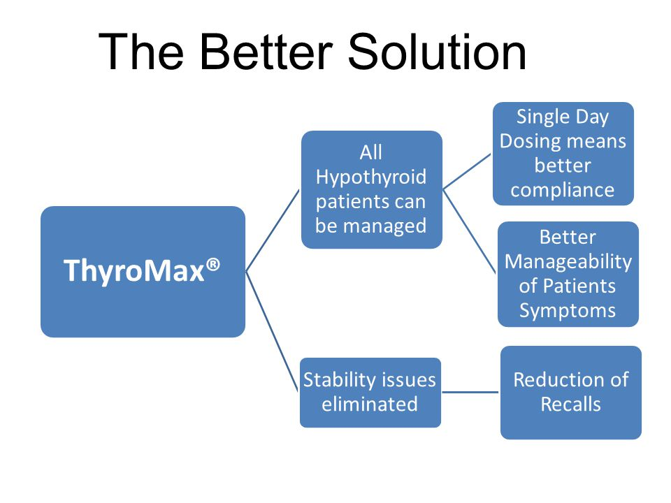 The Better Solution ThyroMax® All Hypothyroid patients can be managed