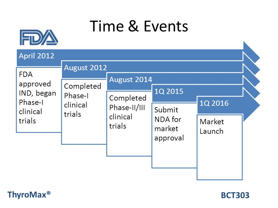 Time & Events ThyroMax® BCT303 April 2012 August 2012