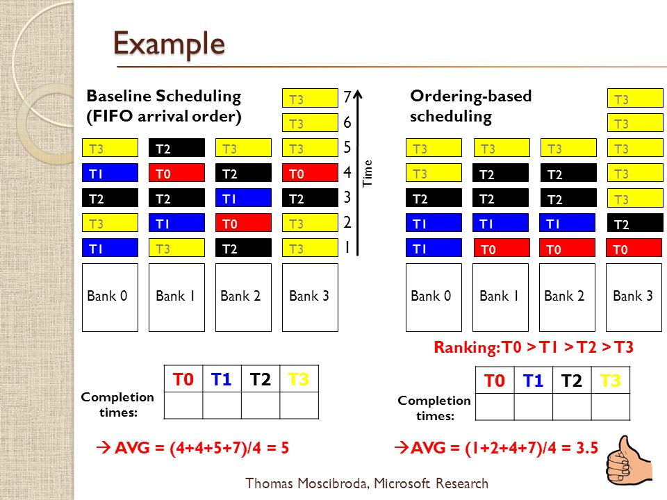 Ranking: T0 > T1 > T2 > T3