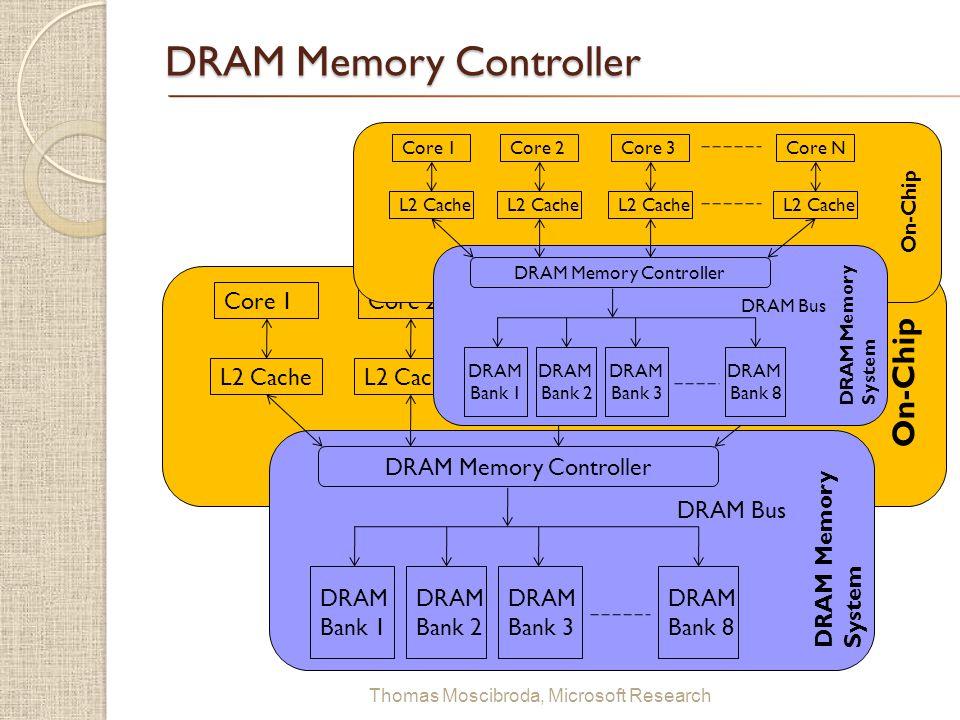 DRAM Memory Controller