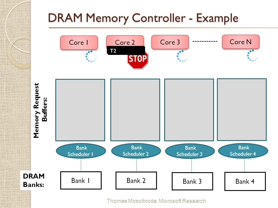 DRAM Memory Controller - Example