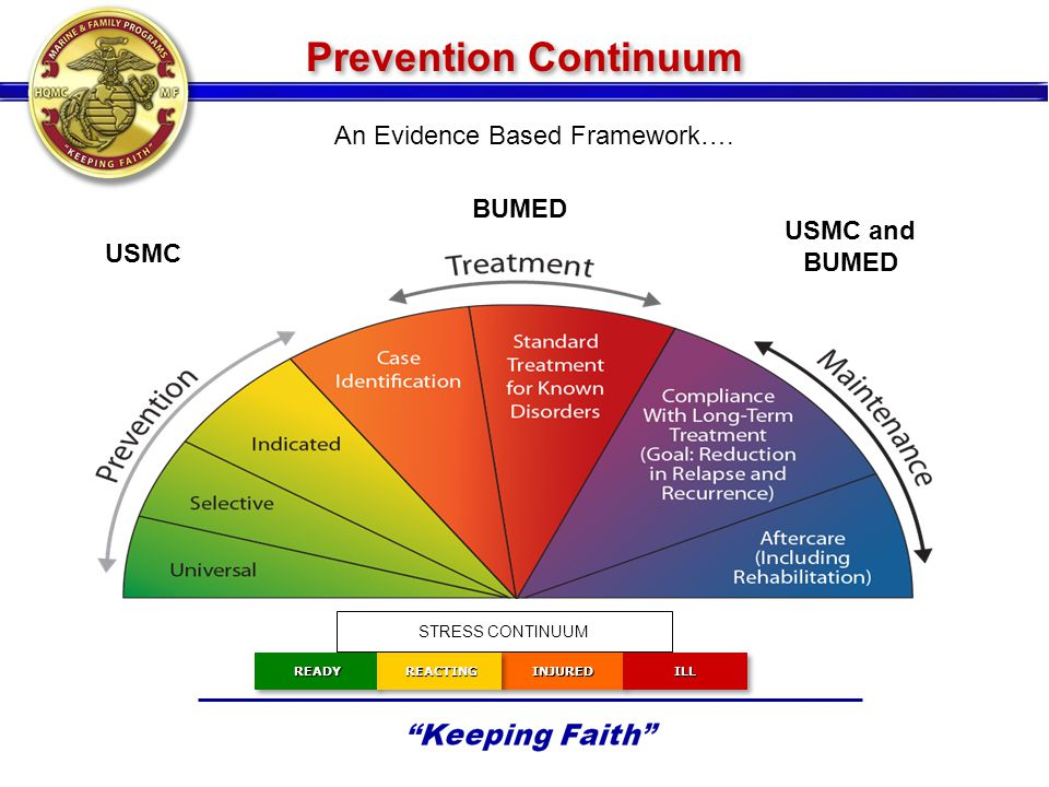 Prevention Continuum An Evidence Based Framework…. USMC and BUMED USMC