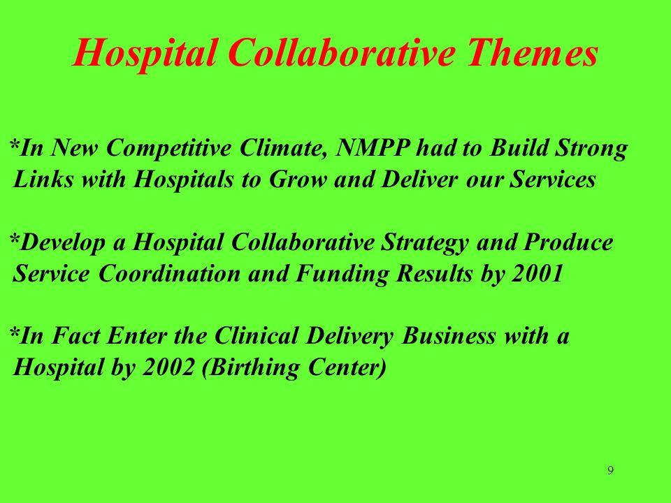 Hospital Collaborative Themes