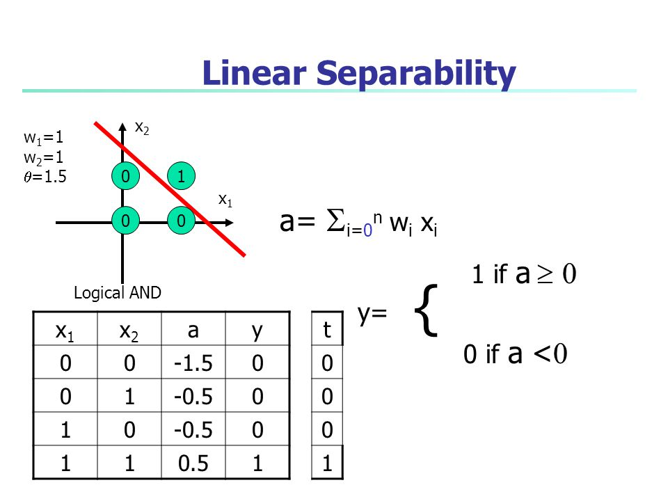 { Linear Separability a= i=0n wi xi 1 if a  0 y= 0 if a <0 x1 x2