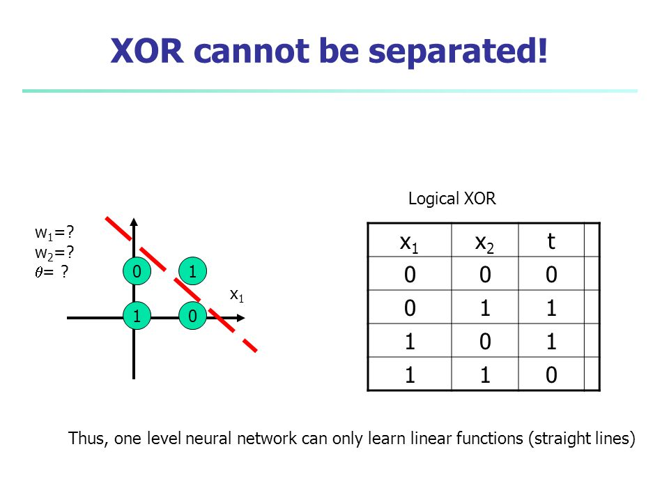 XOR cannot be separated!