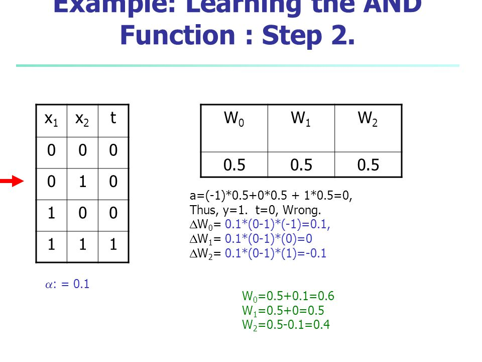 Example: Learning the AND Function : Step 2.
