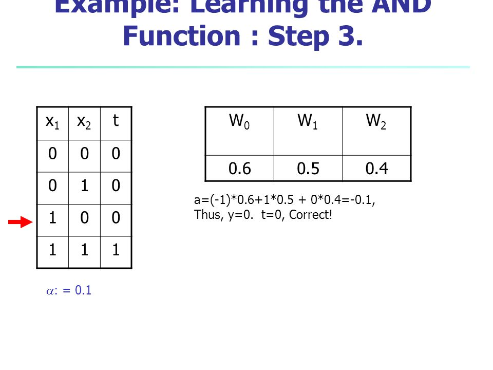 Example: Learning the AND Function : Step 3.