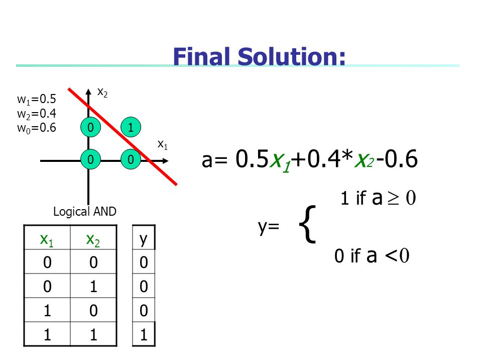 { Final Solution: a= 0.5x1+0.4*x2 -0.6 1 if a  0 y= 0 if a <0 x1