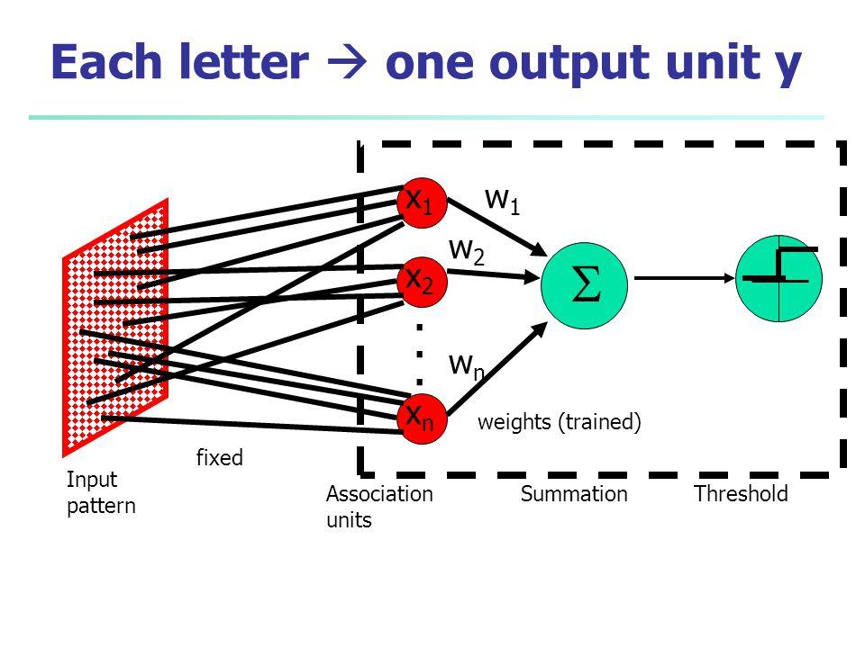 Each letter  one output unit y