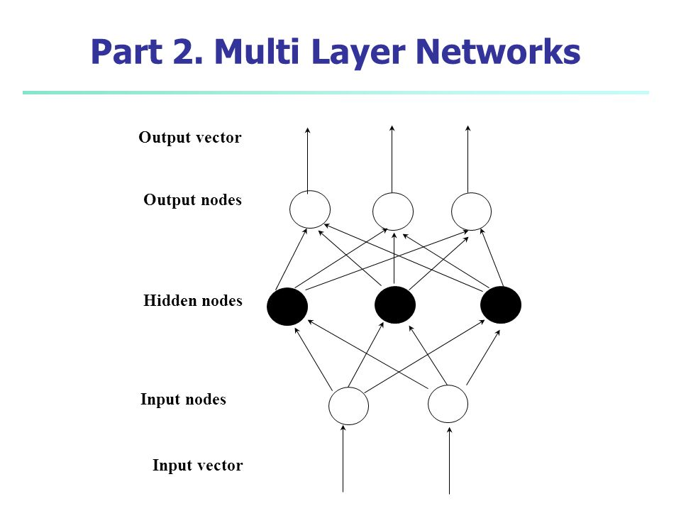 Part 2. Multi Layer Networks
