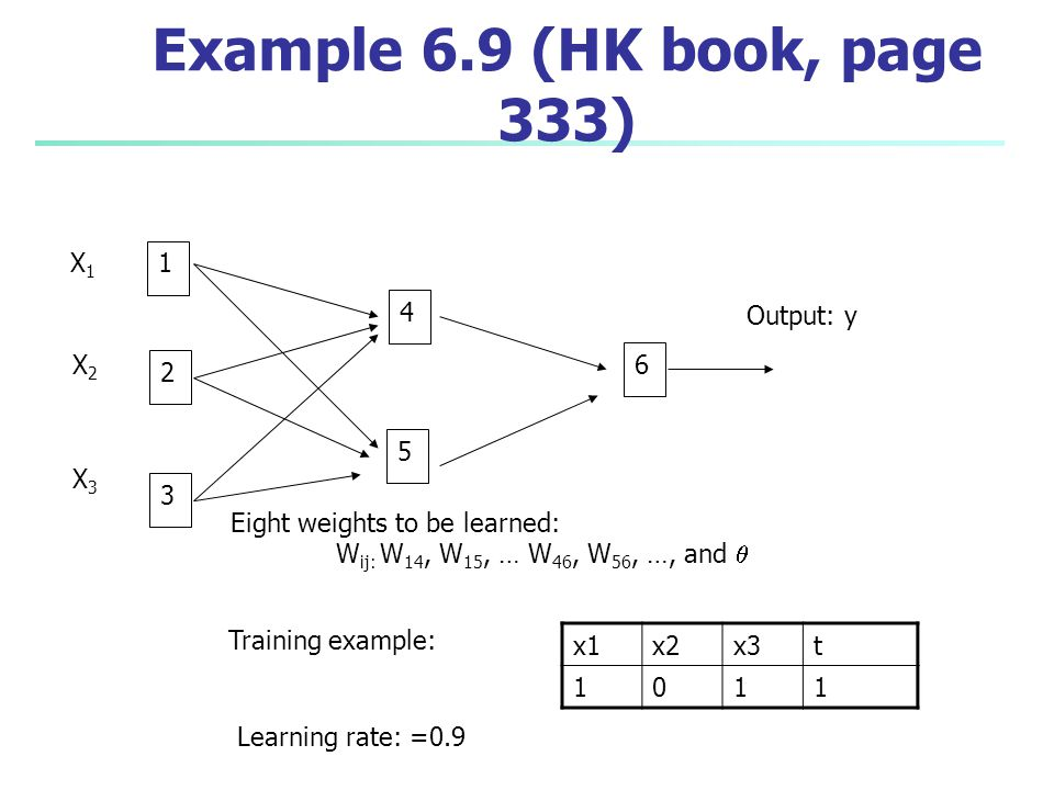 Example 6.9 (HK book, page 333) X1 1 4 Output: y X2 6 2 5 X3 3