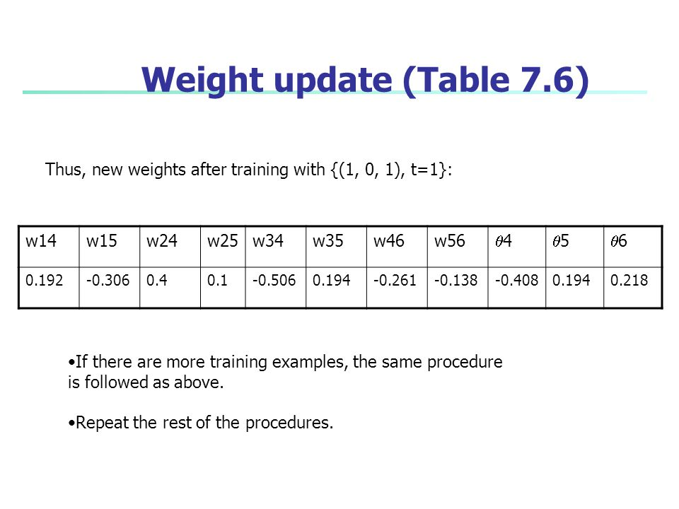 Weight update (Table 7.6) Thus, new weights after training with {(1, 0, 1), t=1}: w14. w15. w24.