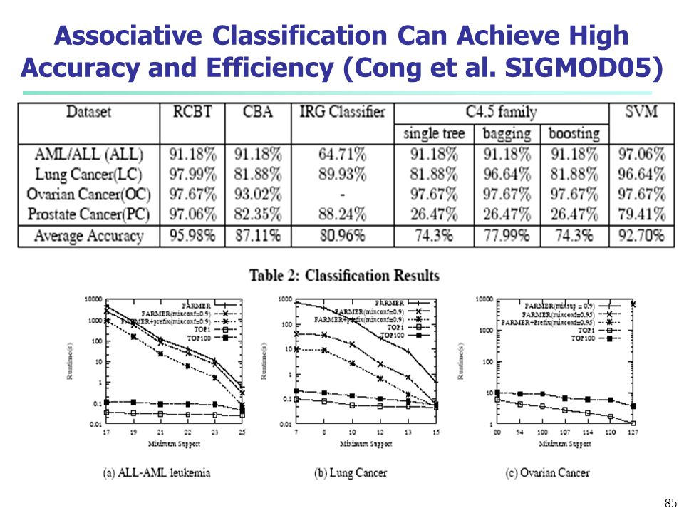 Associative Classification Can Achieve High Accuracy and Efficiency (Cong et al. SIGMOD05)