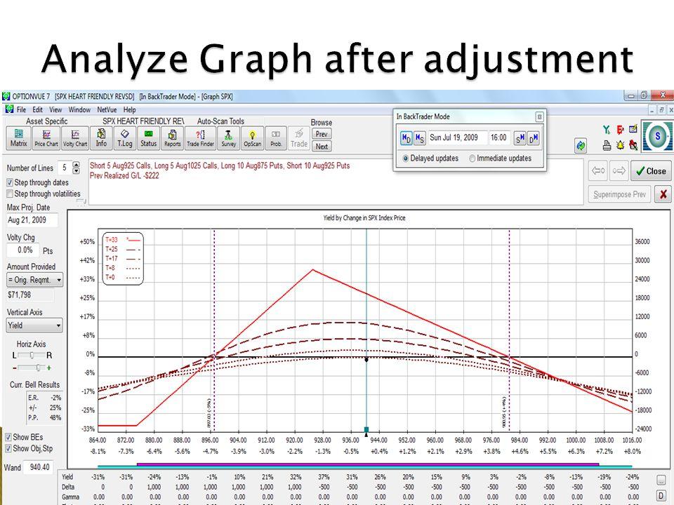 Analyze Graph after adjustment