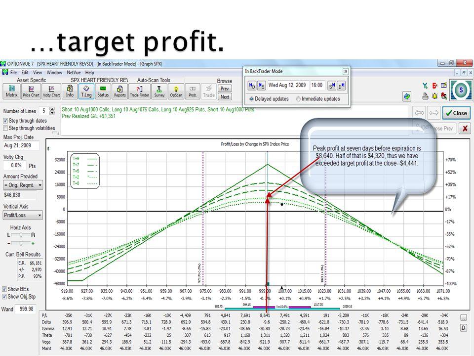 …target profit.