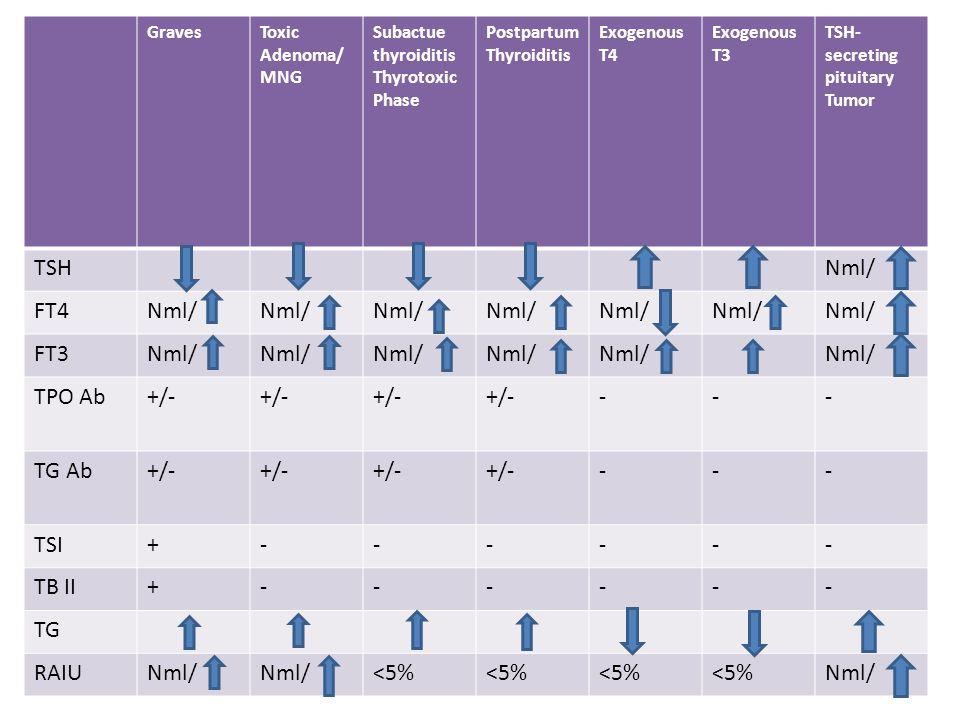 TSH Nml/ FT4 FT3 TPO Ab +/- - TG Ab TSI + TB II TG RAIU <5% Graves