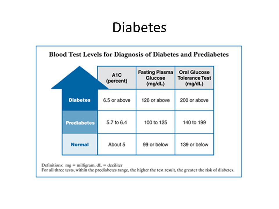 Diabetes Screening for Diabetes: USPSTF: BP > 135/80