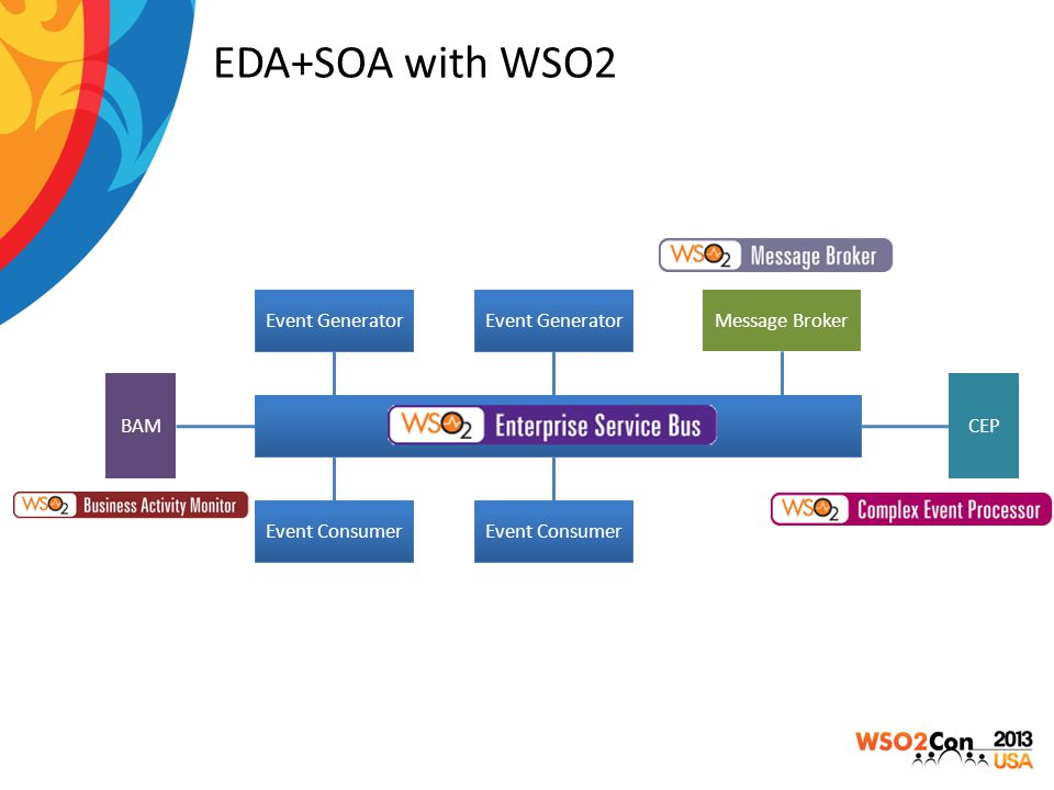 EDA+SOA with WSO2 Event Generator Event Generator Message Broker BAM