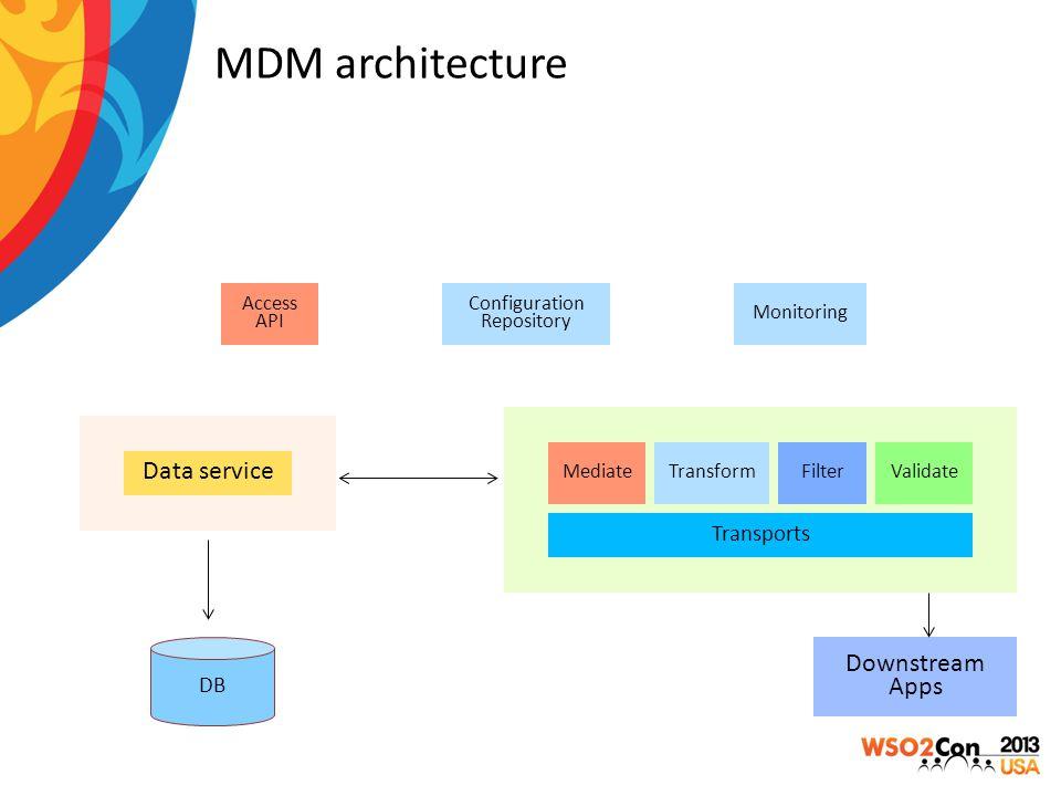 Configuration Repository