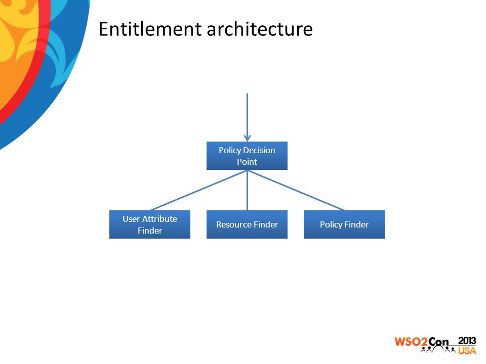Entitlement architecture