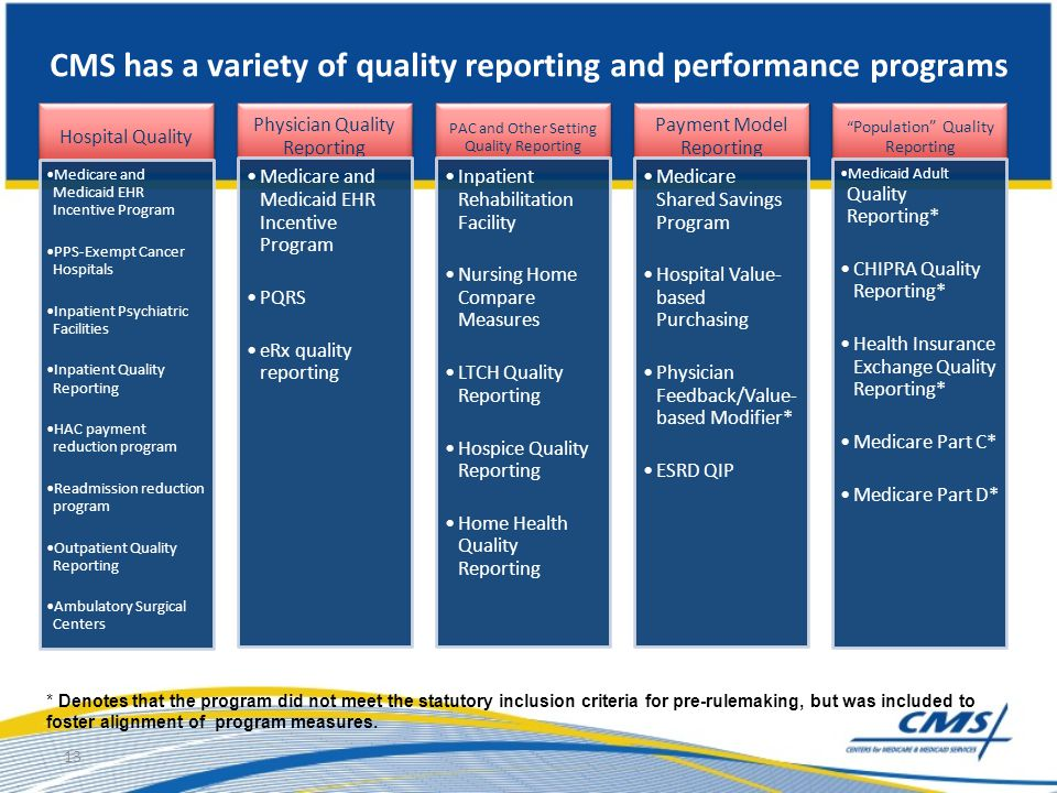 CMS has a variety of quality reporting and performance programs