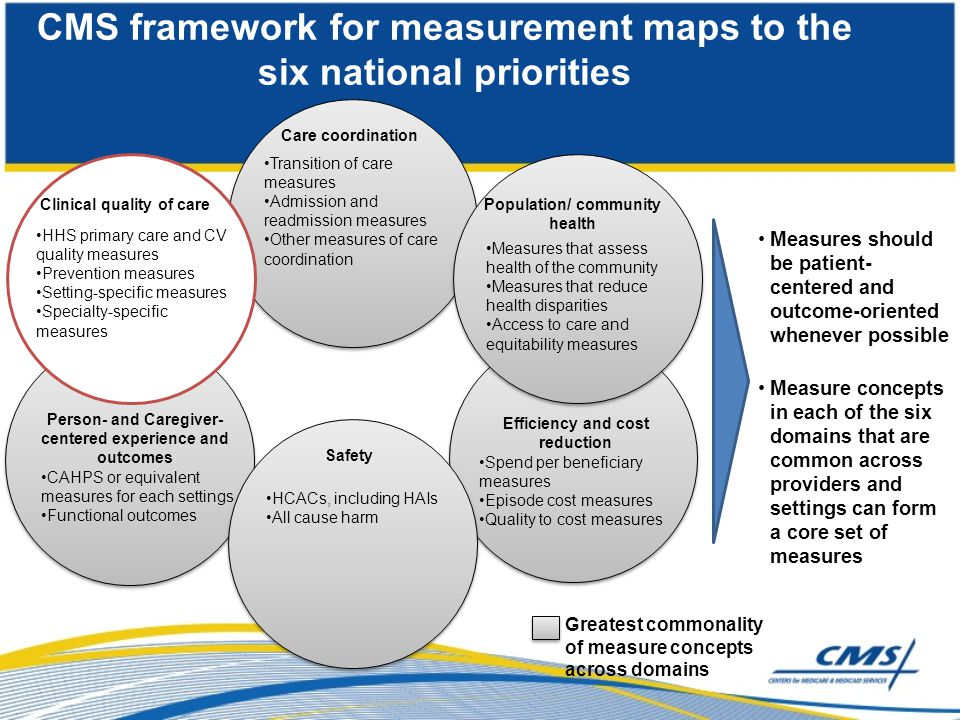 CMS framework for measurement maps to the six national priorities