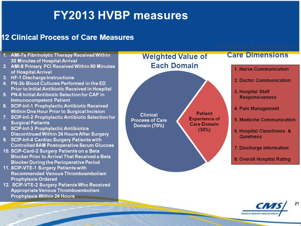8 Patient Experience of Care Dimensions Weighted Value of Each Domain