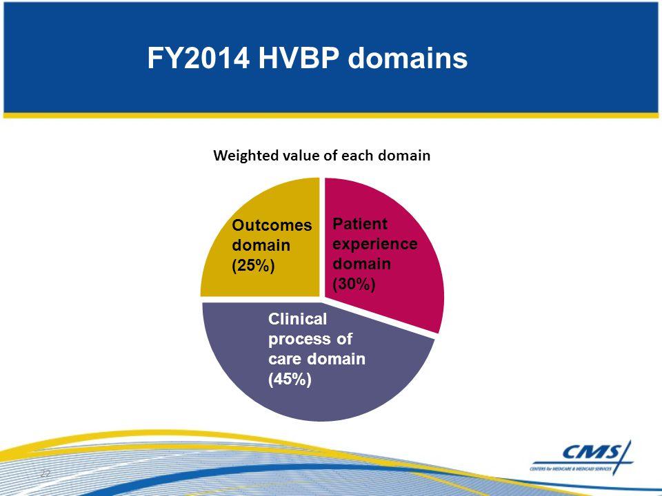 FY2014 HVBP domains Outcomes domain Patient experience domain (25%)