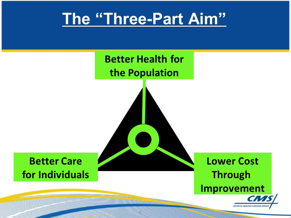 The Three-Part Aim Better Health for the Population Better Care