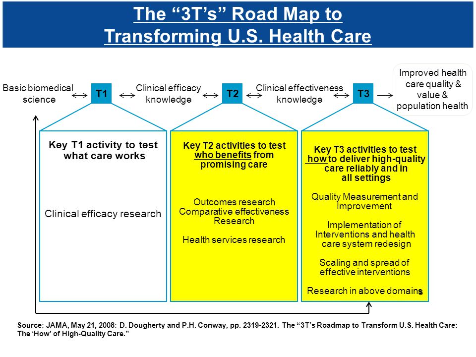 The 3T's Road Map to Transforming U.S. Health Care