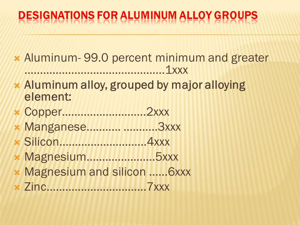 Designations for Aluminum Alloy Groups