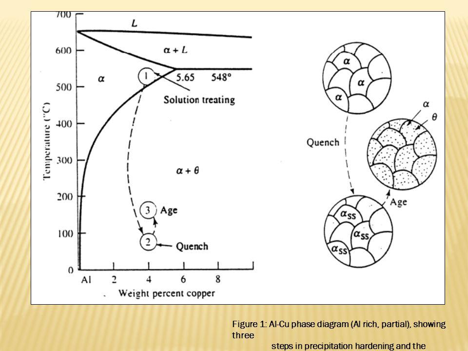 Figure 1: Al-Cu phase diagram (Al rich, partial), showing three