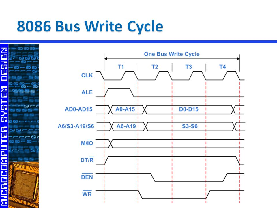 8086 Bus Write Cycle